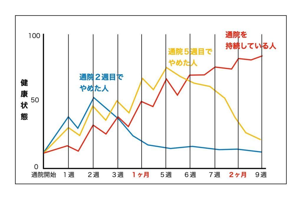 通院状況のグラフ